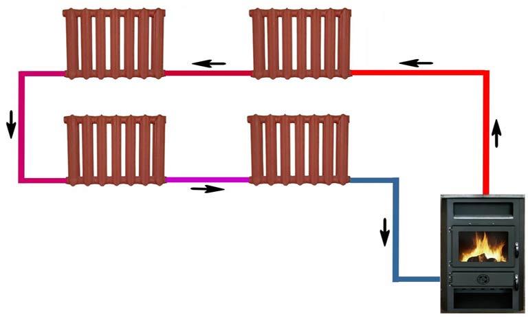 Однотрубна проточная система отопления для дома