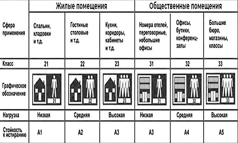 Таблица для выбора напольной плитки в жилые и общественные помещения