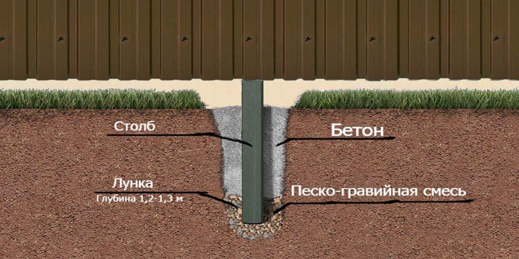 Как установить заборные металлические столбы
