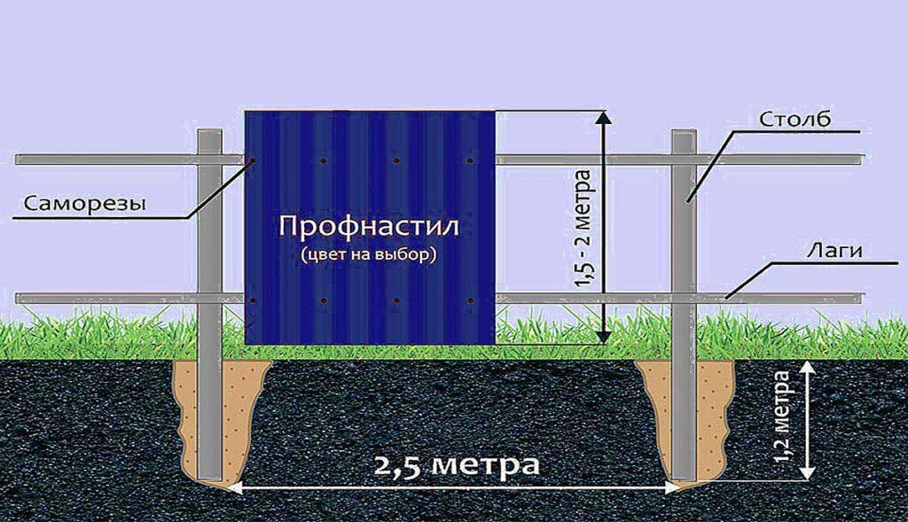 Схема монтажа заборных столбов